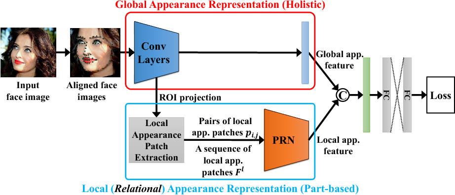 Figure 1 for Pairwise Relational Networks for Face Recognition