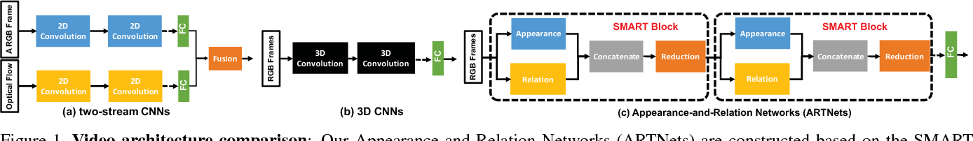 Figure 1 for Appearance-and-Relation Networks for Video Classification