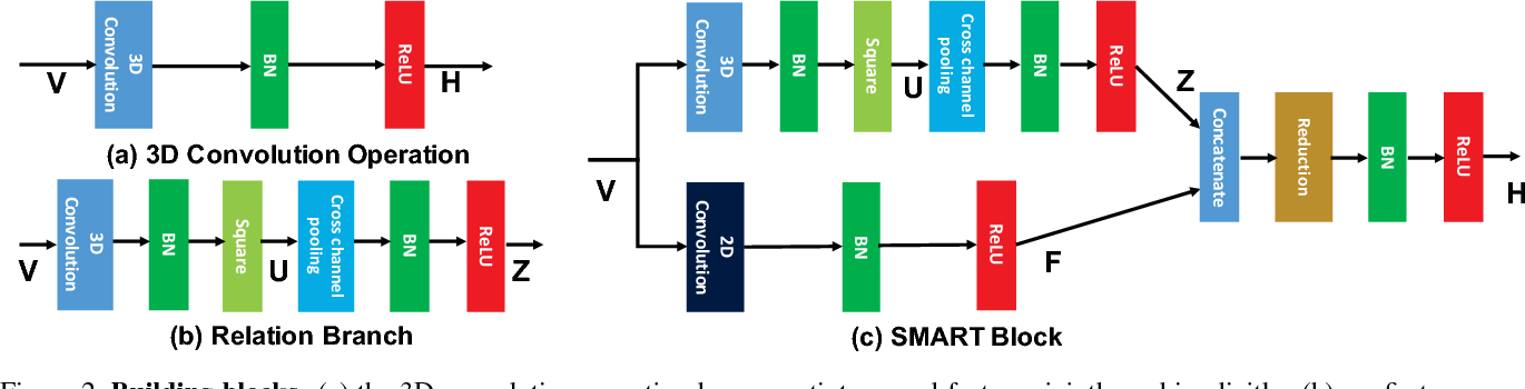 Figure 3 for Appearance-and-Relation Networks for Video Classification
