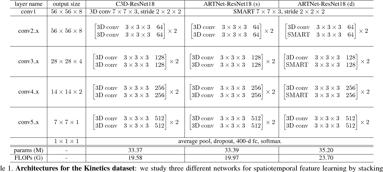 Figure 2 for Appearance-and-Relation Networks for Video Classification