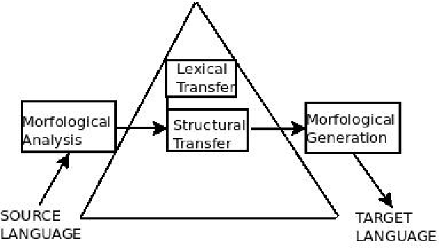 Figure 1: Block diagram of a typical rule-based machine translation system.