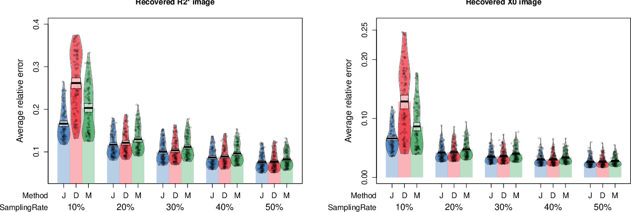 Figure 3 for Fast Nonconvex $T_2^*$ Mapping Using ADMM