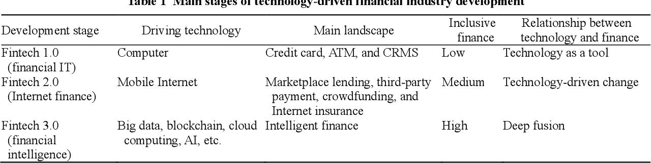 Figure 1 for FinBrain: When Finance Meets AI 2.0