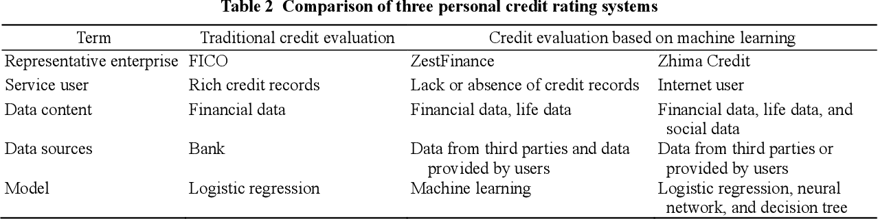 Figure 3 for FinBrain: When Finance Meets AI 2.0