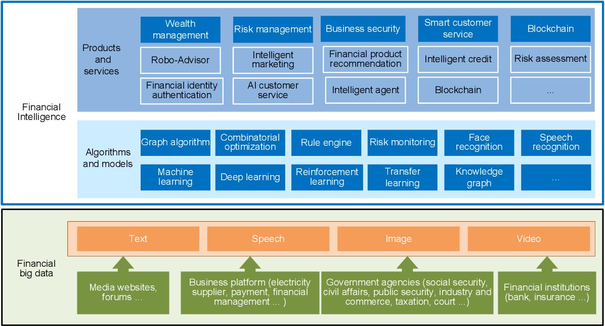 Figure 2 for FinBrain: When Finance Meets AI 2.0
