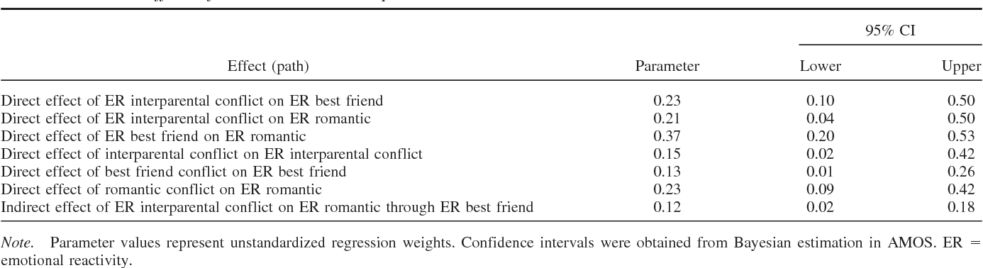 interparental conflict and adolescent dating relationships