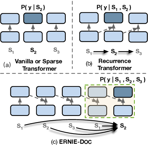 Figure 1 for ERNIE-DOC: The Retrospective Long-Document Modeling Transformer
