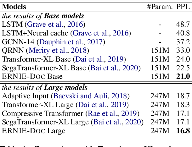 Figure 2 for ERNIE-DOC: The Retrospective Long-Document Modeling Transformer