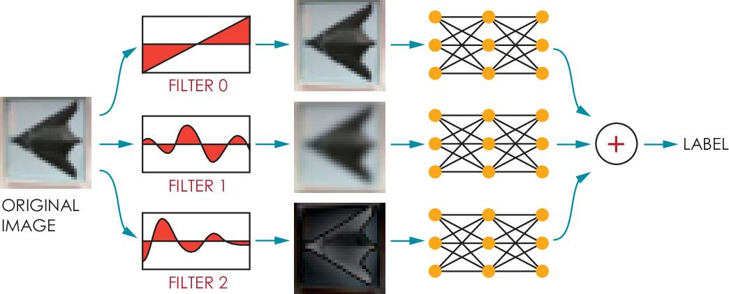Figure 1 for Ensemble Defense with Data Diversity: Weak Correlation Implies Strong Robustness