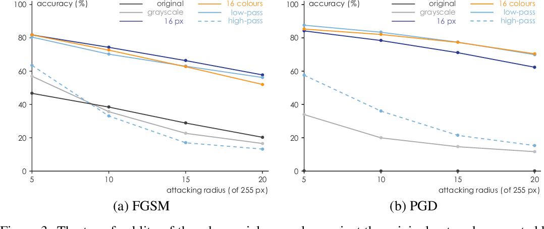 Figure 3 for Ensemble Defense with Data Diversity: Weak Correlation Implies Strong Robustness