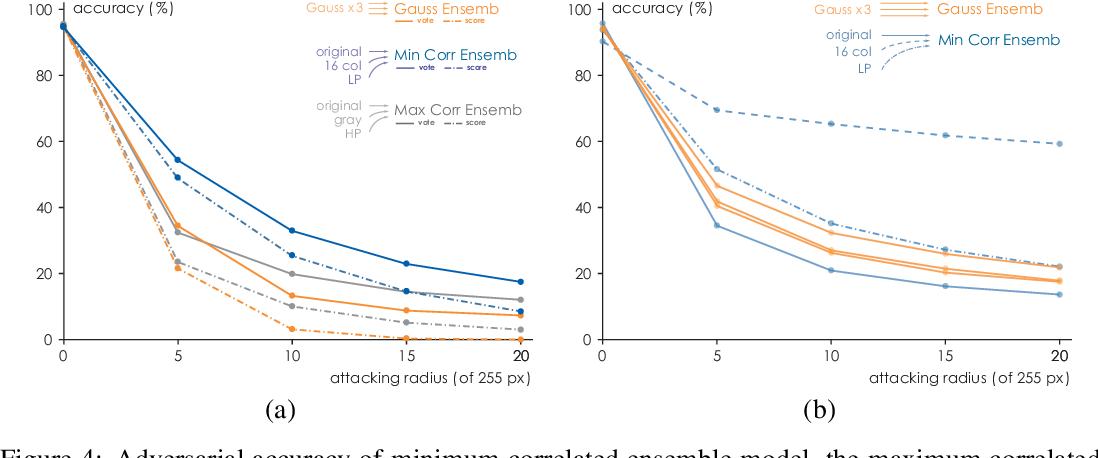 Figure 4 for Ensemble Defense with Data Diversity: Weak Correlation Implies Strong Robustness