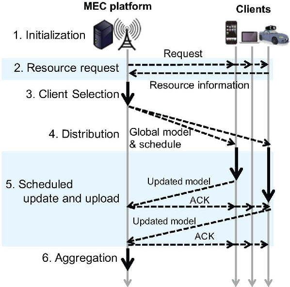 Figure 1 for Client Selection for Federated Learning with Heterogeneous Resources in Mobile Edge