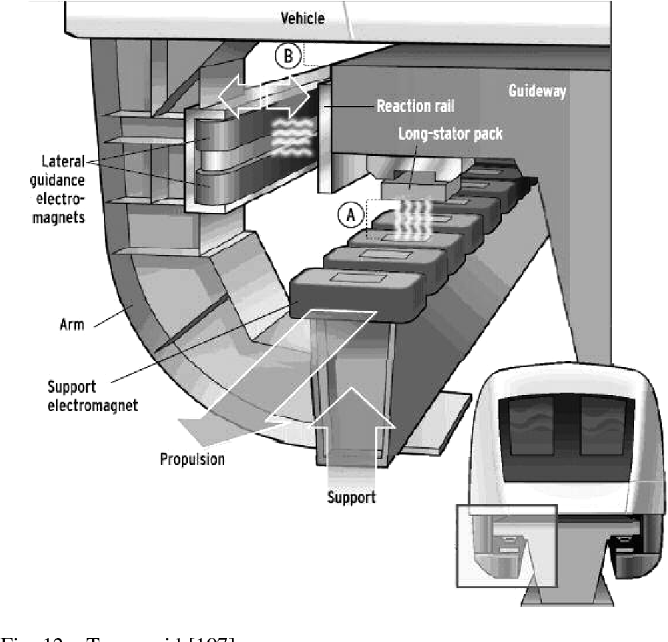 Figure 15 from Review of maglev train technologies - Semantic Scholar