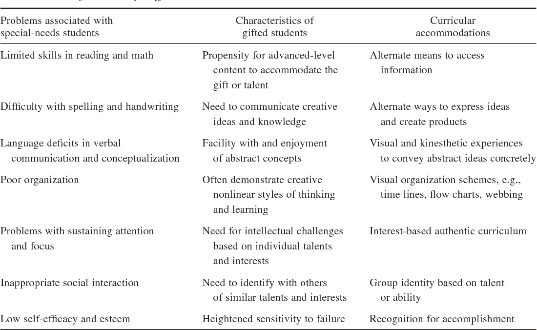 Dual differentiation: An approach for meeting the curricular needs of gifted students with learning disabilities - Semantic Scholar