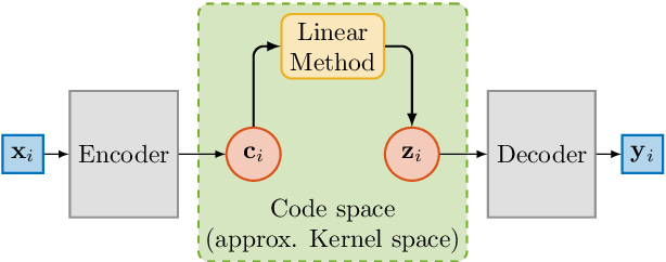 Figure 3 for The Deep Kernelized Autoencoder
