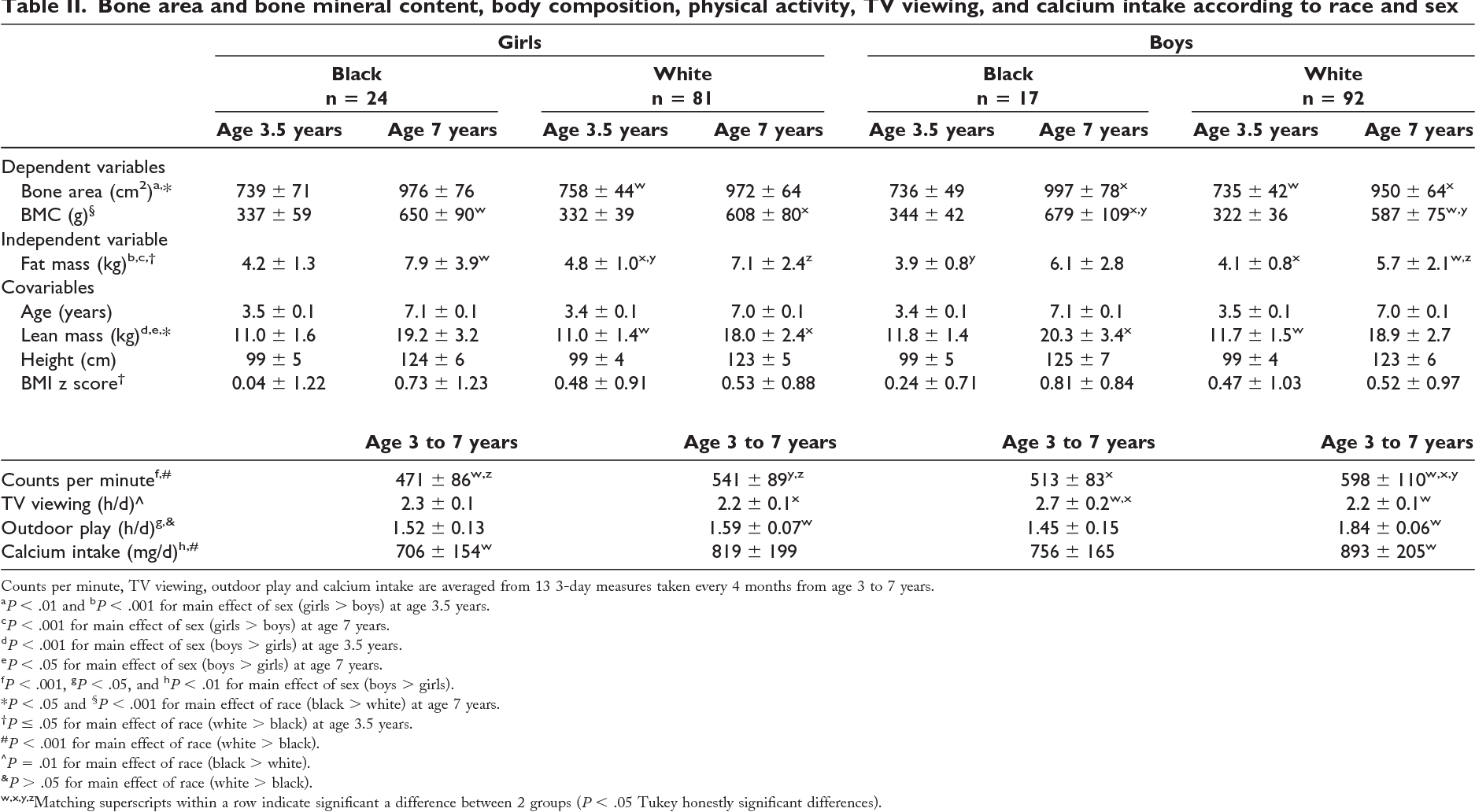 Table II. Bone area and bone mineral content, body composition, physical activity, TV viewing, and calcium intake according to race and sex