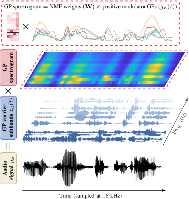Figure 1 for End-to-End Probabilistic Inference for Nonstationary Audio Analysis