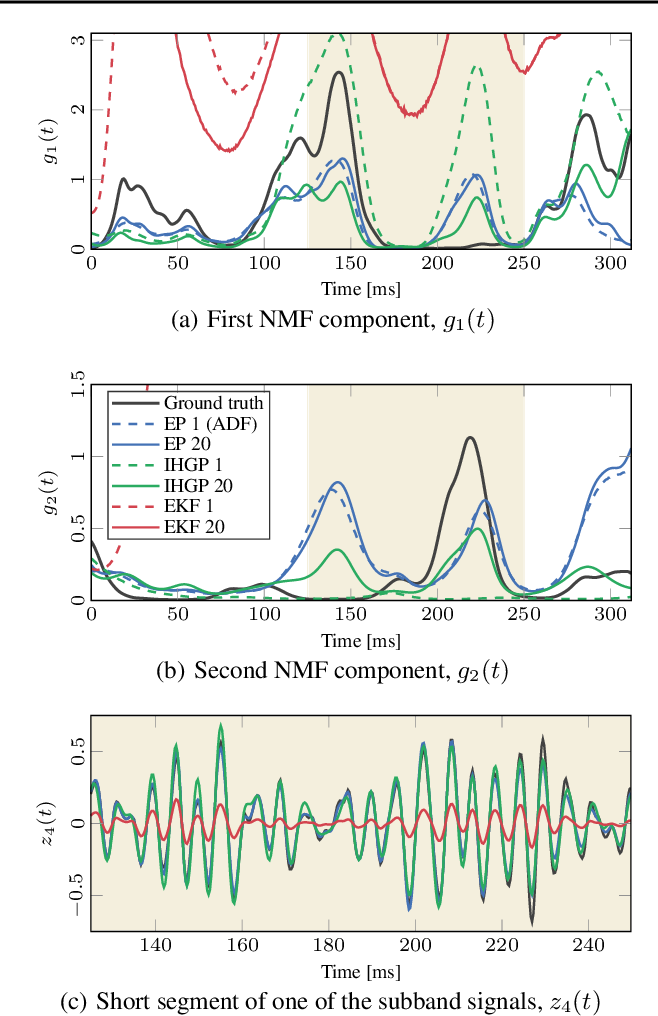 Figure 3 for End-to-End Probabilistic Inference for Nonstationary Audio Analysis