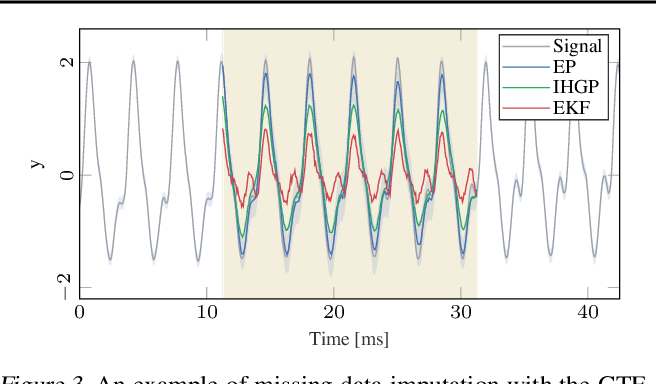 Figure 4 for End-to-End Probabilistic Inference for Nonstationary Audio Analysis