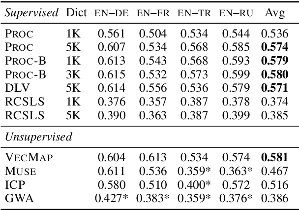 Figure 4 for How to (Properly) Evaluate Cross-Lingual Word Embeddings: On Strong Baselines, Comparative Analyses, and Some Misconceptions