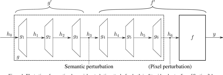 Figure 1 for Semantic Adversarial Perturbations using Learnt Representations