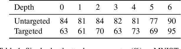 Figure 2 for Semantic Adversarial Perturbations using Learnt Representations