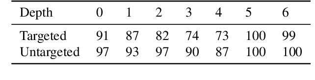 Figure 4 for Semantic Adversarial Perturbations using Learnt Representations