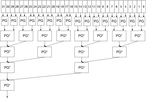 Efficient design of 32-bit comparator using carry look-ahead logic