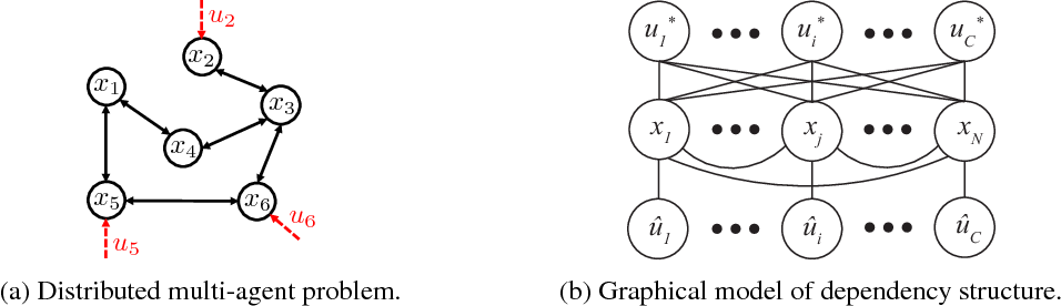 Figure 1 for Fully Decentralized Policies for Multi-Agent Systems: An Information Theoretic Approach