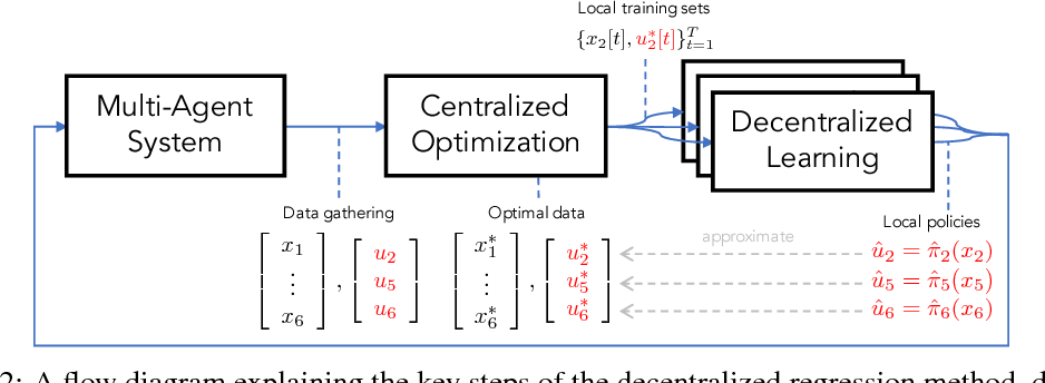 Figure 2 for Fully Decentralized Policies for Multi-Agent Systems: An Information Theoretic Approach
