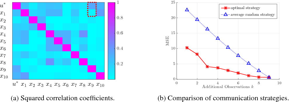 Figure 3 for Fully Decentralized Policies for Multi-Agent Systems: An Information Theoretic Approach