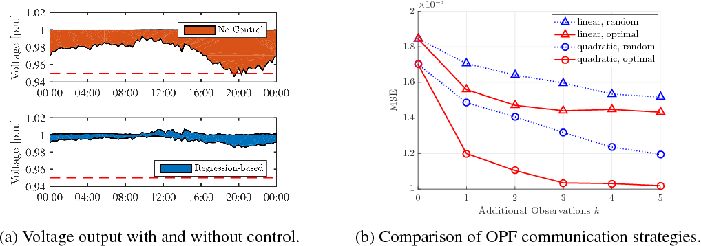 Figure 4 for Fully Decentralized Policies for Multi-Agent Systems: An Information Theoretic Approach