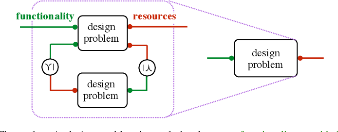 Figure 1 for A Mathematical Theory of Co-Design