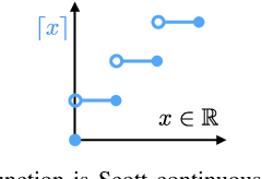 Figure 3 for A Mathematical Theory of Co-Design