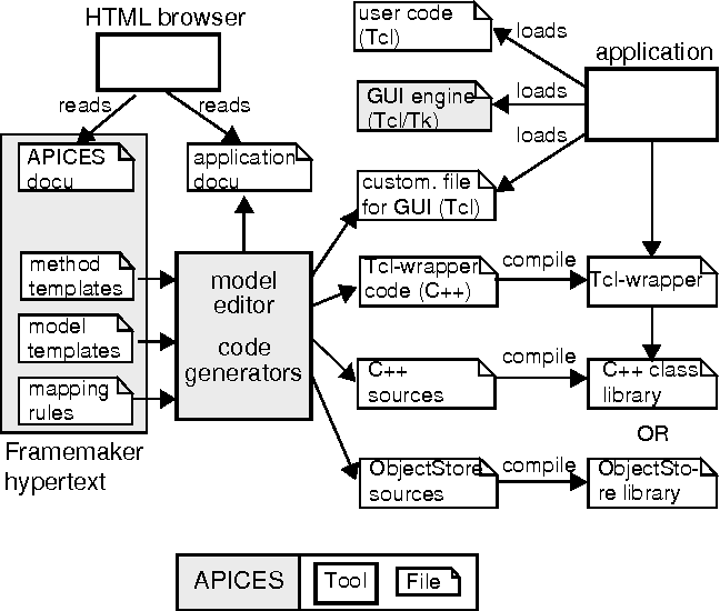 rapid application development code generator