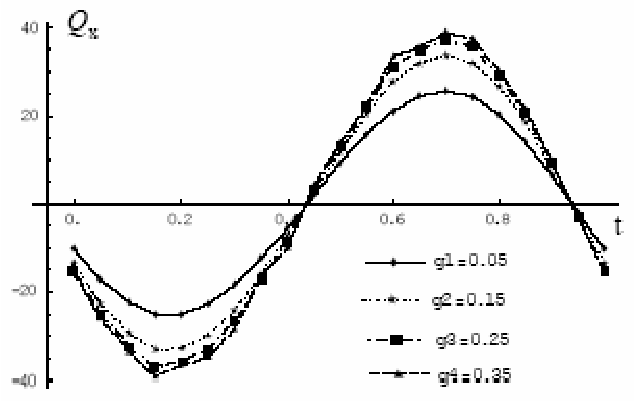 Figure 5. Thrusts xQ varying with different the aspect ratio ( 1g ) of the fin and time t.
