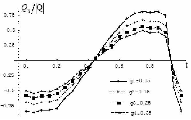 Figure 6. The ratio QxQ varying with different the aspect ratio ( 1g ) of the fin and time t.