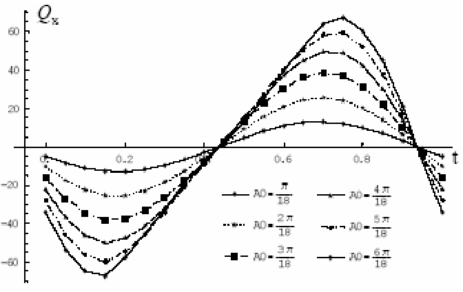 Figure 7. Thrusts xQ varying with the maximum swing amplitude ( 0A ) and time t.