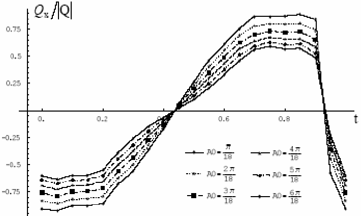 Figure 8. The ratio QxQ varying with the maximum swing amplitude ( 0A ) and time t.