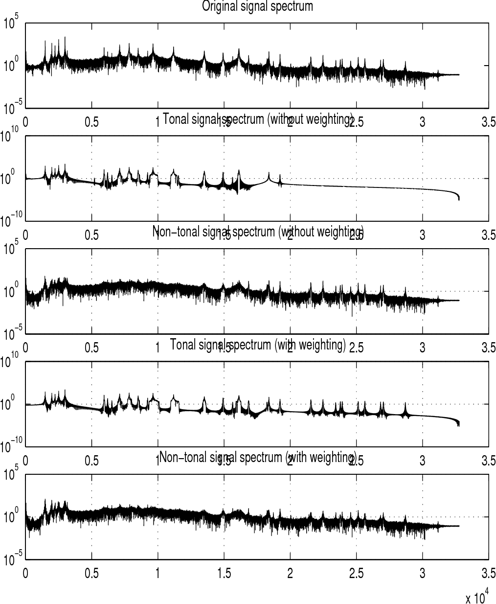 Hybrid representations for audiophonic signal encoding - Semantic