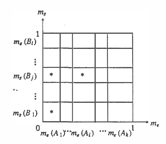 Figure 1 for Evidential Reasoning in Parallel Hierarchical Vision Programs
