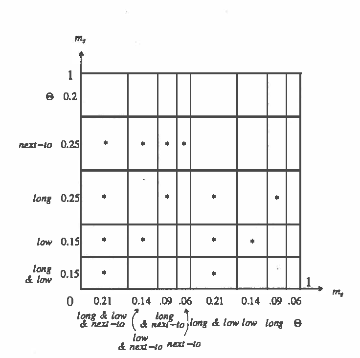 Figure 3 for Evidential Reasoning in Parallel Hierarchical Vision Programs