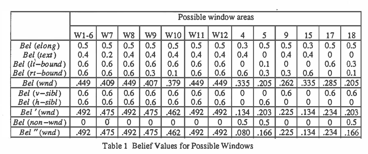 Figure 2 for Evidential Reasoning in Parallel Hierarchical Vision Programs