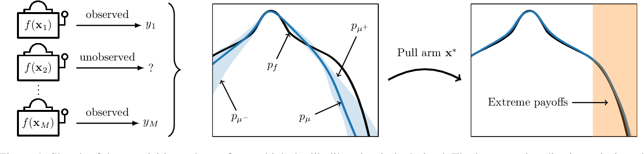 Figure 1 for Output-Weighted Sampling for Multi-Armed Bandits with Extreme Payoffs