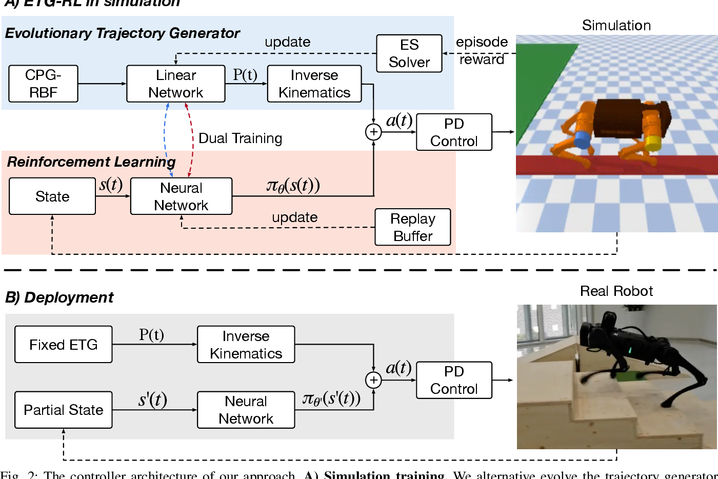Figure 1 for Reinforcement Learning with Evolutionary Trajectory Generator: A General Approach for Quadrupedal Locomotion