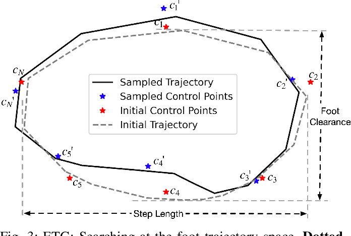 Figure 2 for Reinforcement Learning with Evolutionary Trajectory Generator: A General Approach for Quadrupedal Locomotion