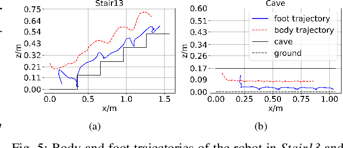 Figure 4 for Reinforcement Learning with Evolutionary Trajectory Generator: A General Approach for Quadrupedal Locomotion
