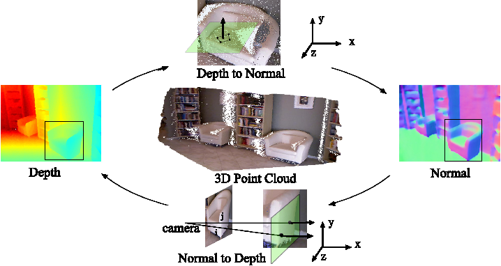 Figure 1 for GeoNet++: Iterative Geometric Neural Network with Edge-Aware Refinement for Joint Depth and Surface Normal Estimation