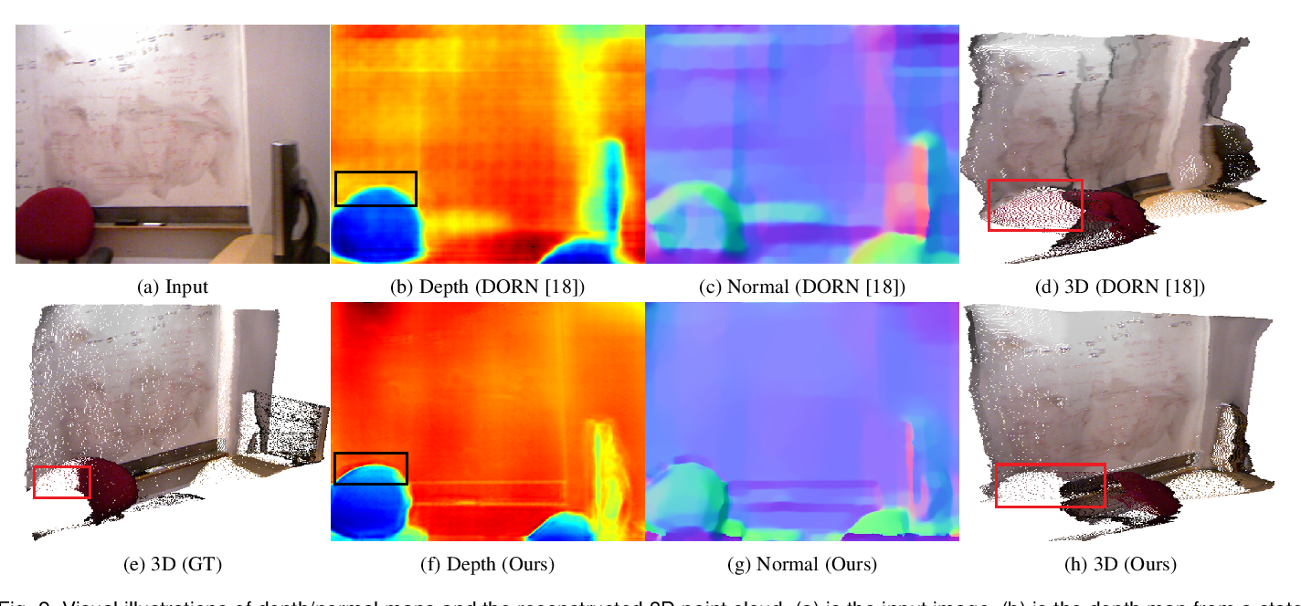 Figure 3 for GeoNet++: Iterative Geometric Neural Network with Edge-Aware Refinement for Joint Depth and Surface Normal Estimation