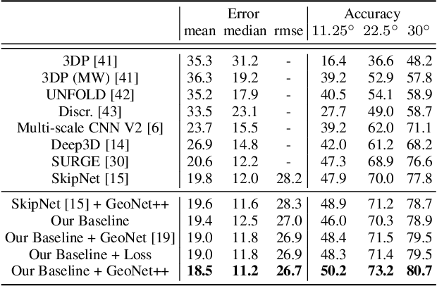 Figure 2 for GeoNet++: Iterative Geometric Neural Network with Edge-Aware Refinement for Joint Depth and Surface Normal Estimation